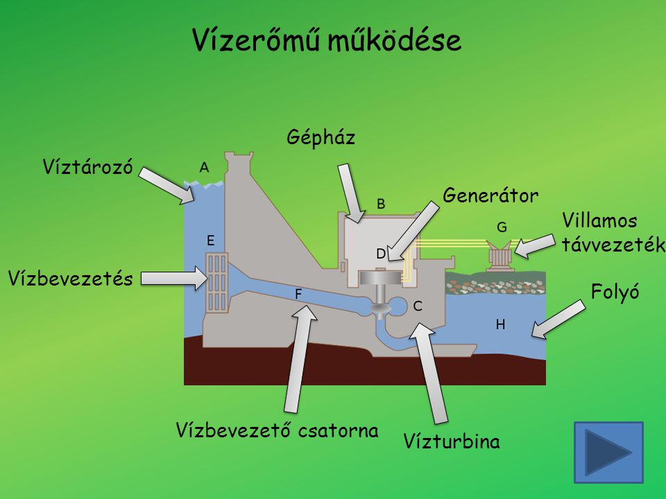 Vízerőmű működése Gépház Víztározó Generátor Villamos távvezeték