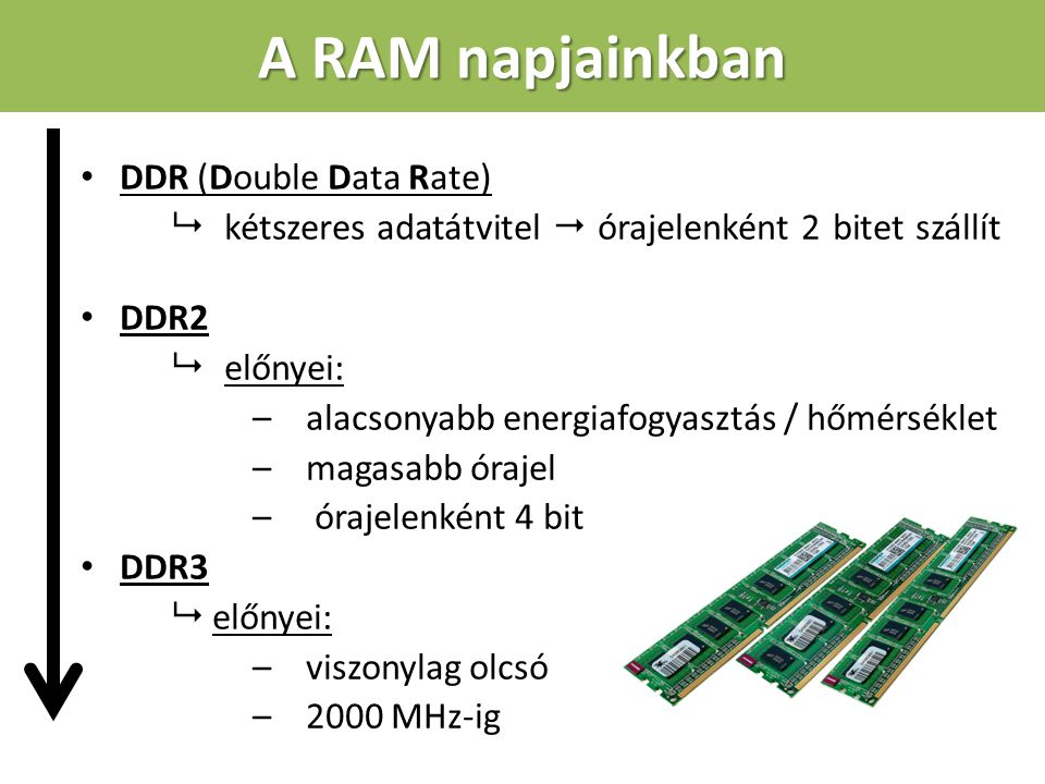 A RAM napjainkban DDR (Double Data Rate)