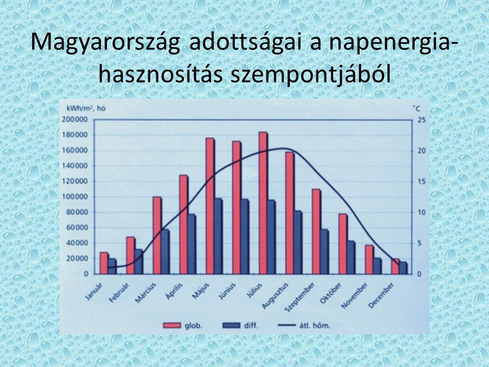 Magyarország adottságai a napenergia-hasznosítás szempontjából