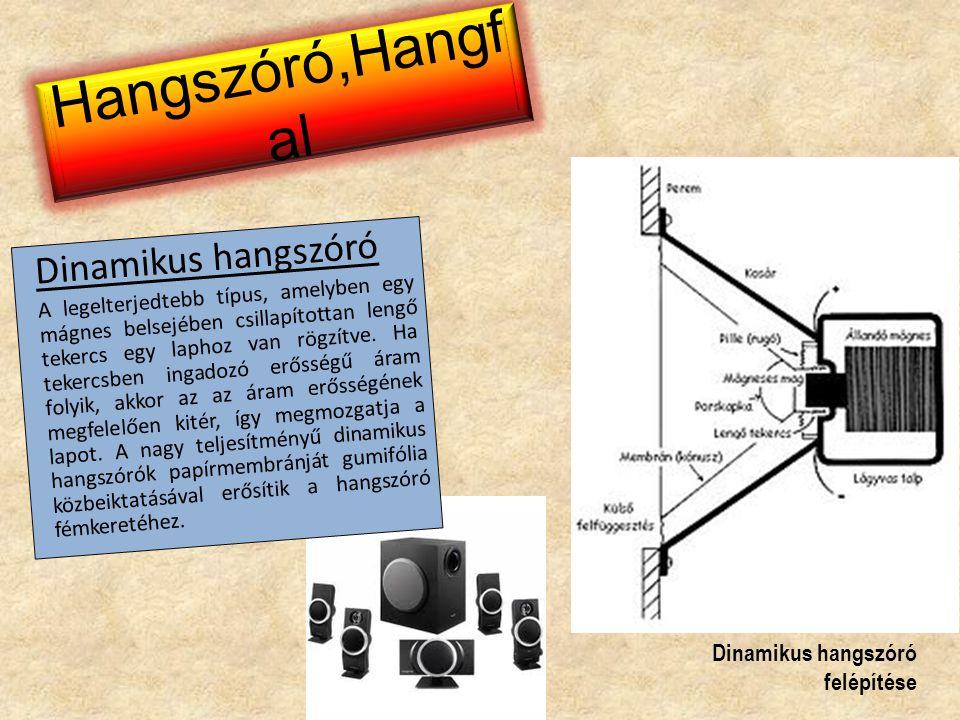 Hangszóró,Hangfal Dinamikus hangszóró Dinamikus hangszóró felépítése