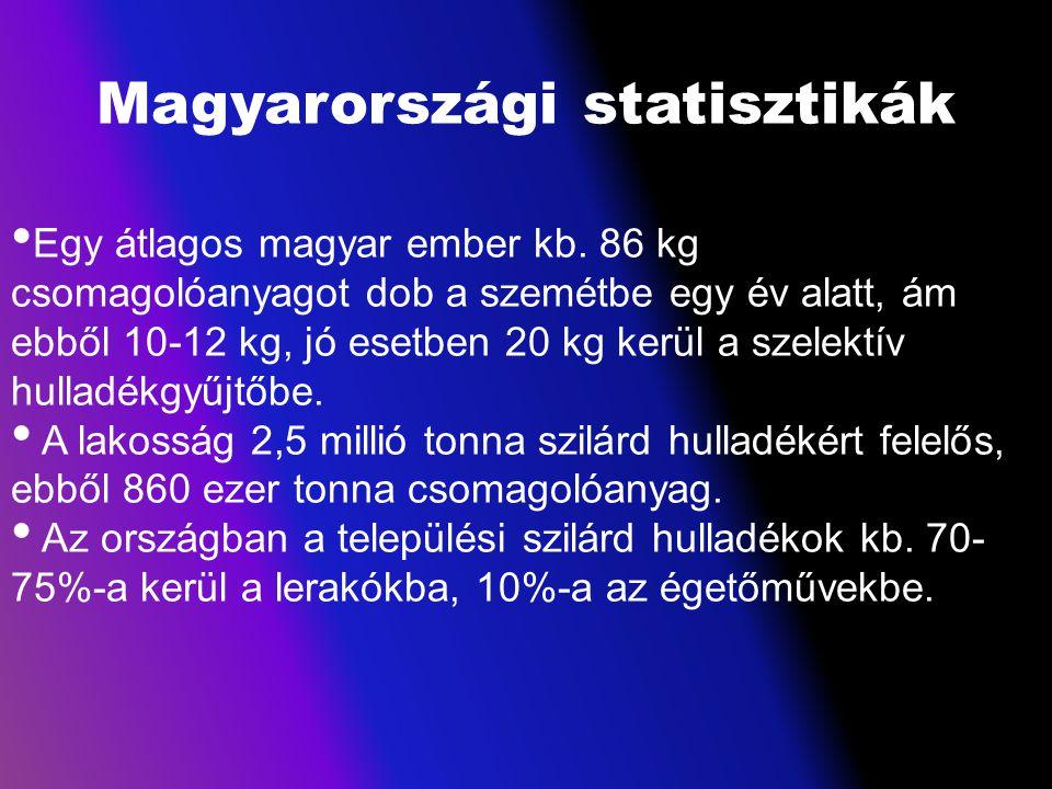Magyarországi statisztikák