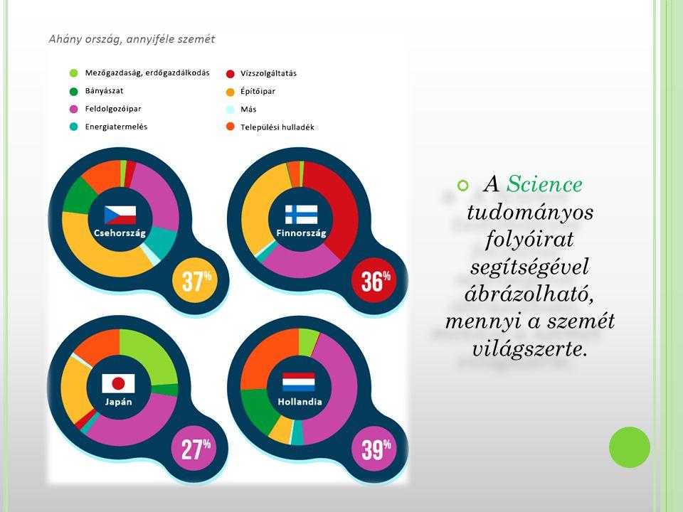A Science tudományos folyóirat segítségével ábrázolható, mennyi a szemét világszerte.