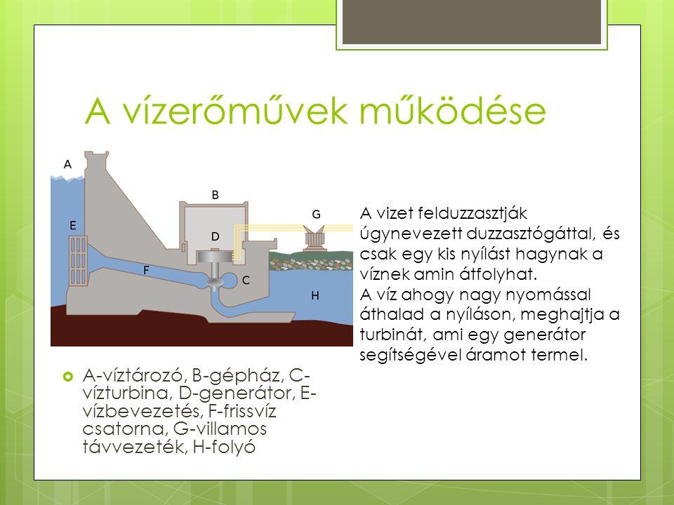 A vízerőművek működése