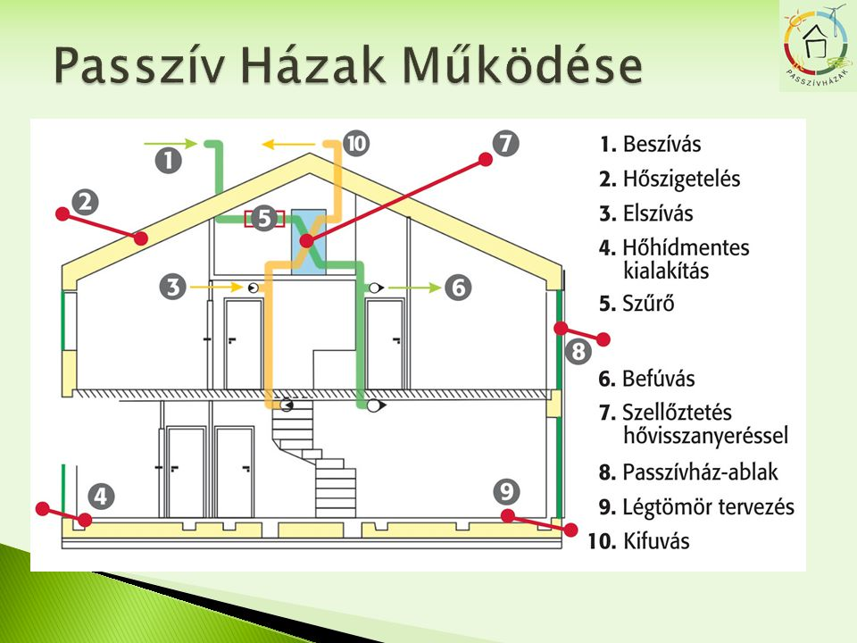 Passzív Házak Működése
