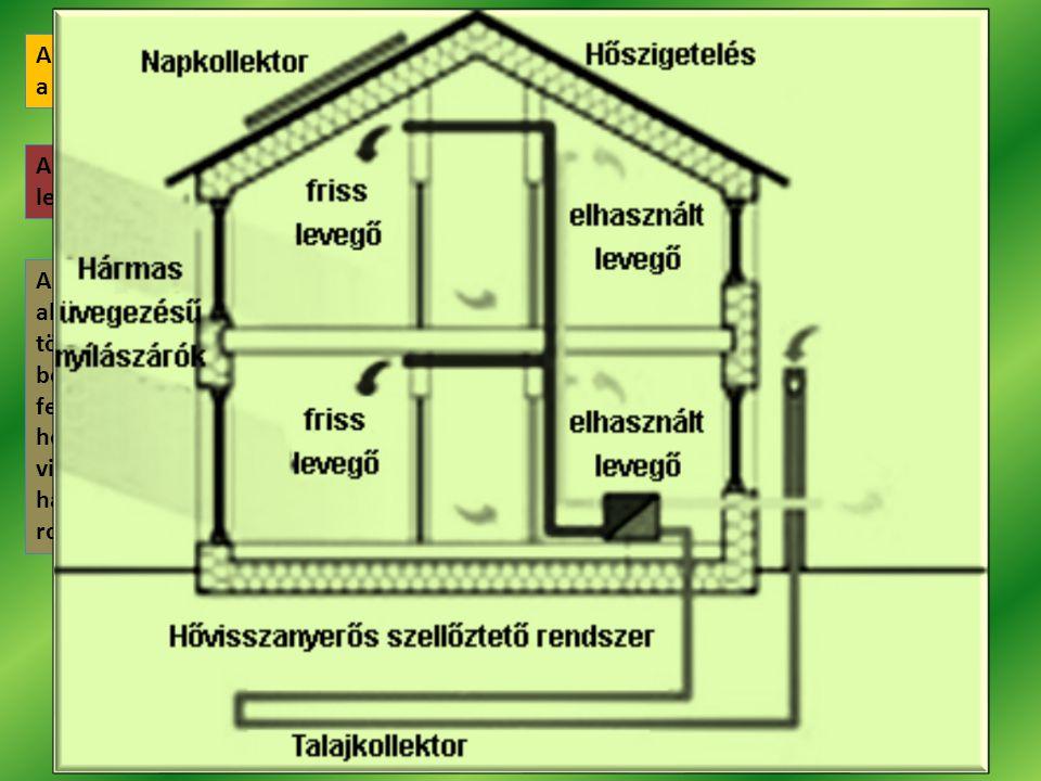 A passzívházakban a kívülről bejövő levegő felfűtése, illetve hűtése a Föld és a Nap energiájának felhasználásával történik.