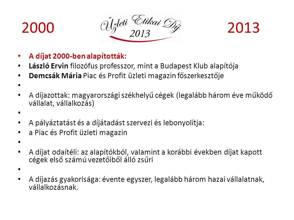 2000 2013 A díjat 2000-ben alapították: