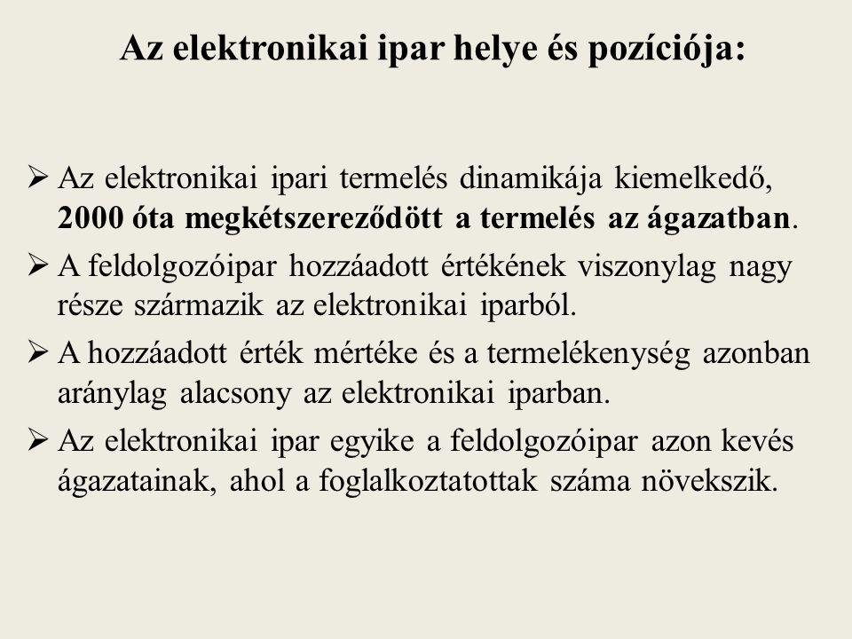 Az elektronikai ipar helye és pozíciója: