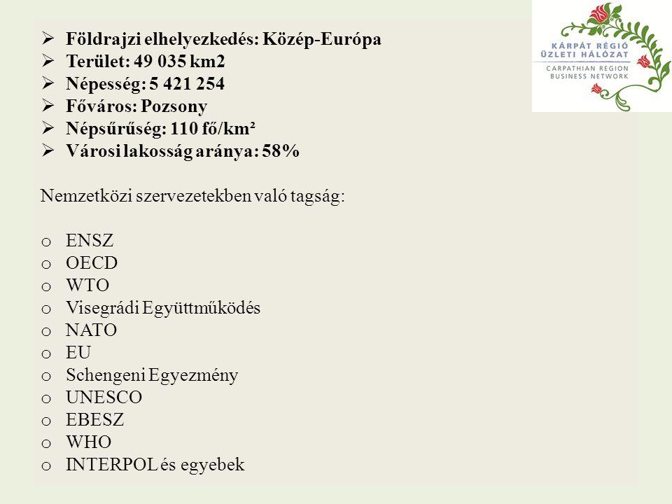 Földrajzi elhelyezkedés: Közép-Európa