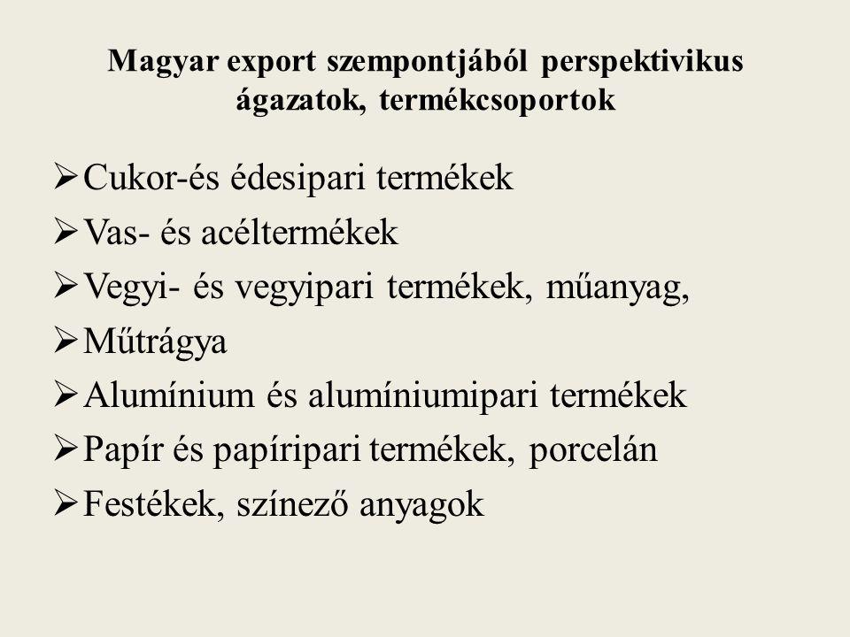 Magyar export szempontjából perspektivikus ágazatok, termékcsoportok