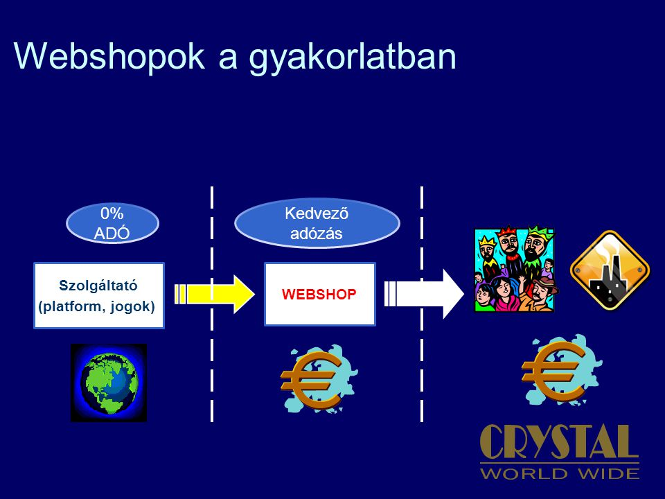 Webshopok a gyakorlatban