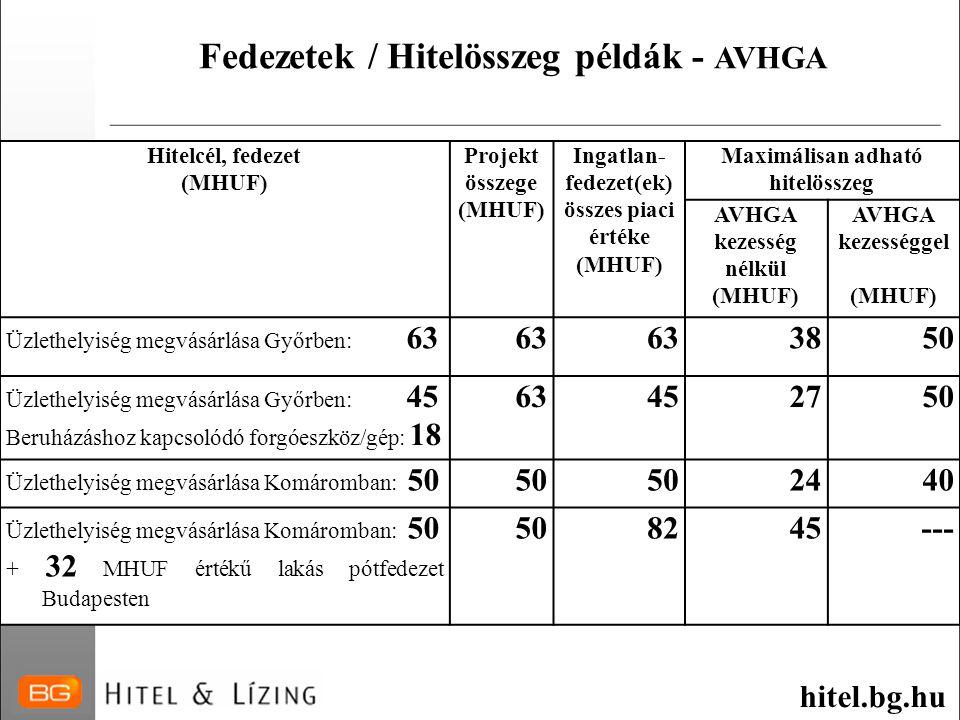 Fedezetek / Hitelösszeg példák - AVHGA