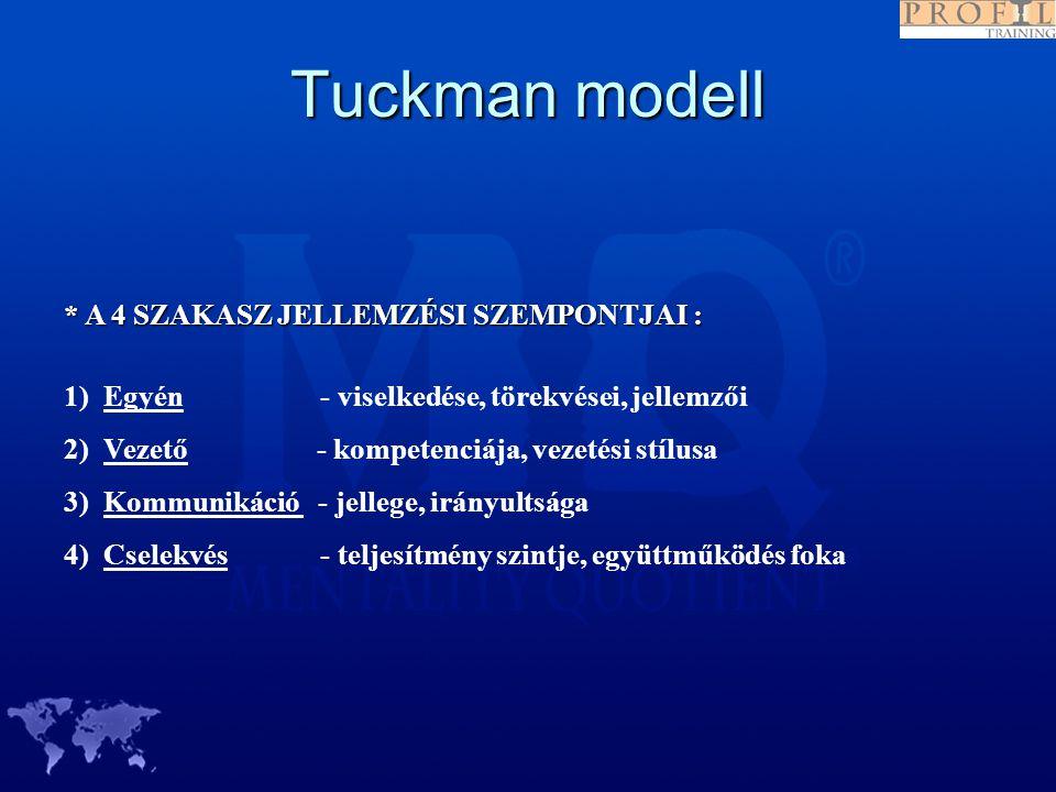 Tuckman modell * A 4 SZAKASZ JELLEMZÉSI SZEMPONTJAI :