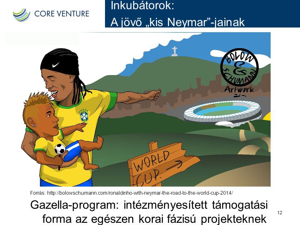 """A jövő """"kis Neymar -jainak"""