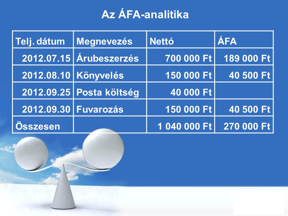Az ÁFA-analitika Telj. dátum Megnevezés Nettó ÁFA 2012.07.15