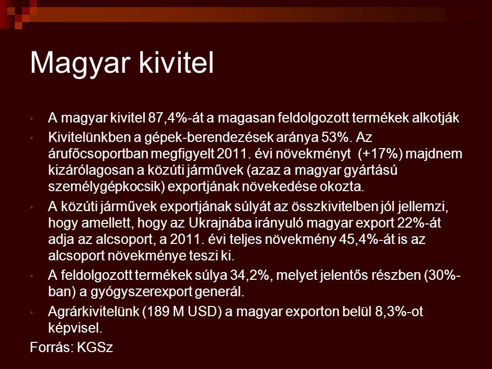 Magyar kivitel A magyar kivitel 87,4%-át a magasan feldolgozott termékek alkotják.