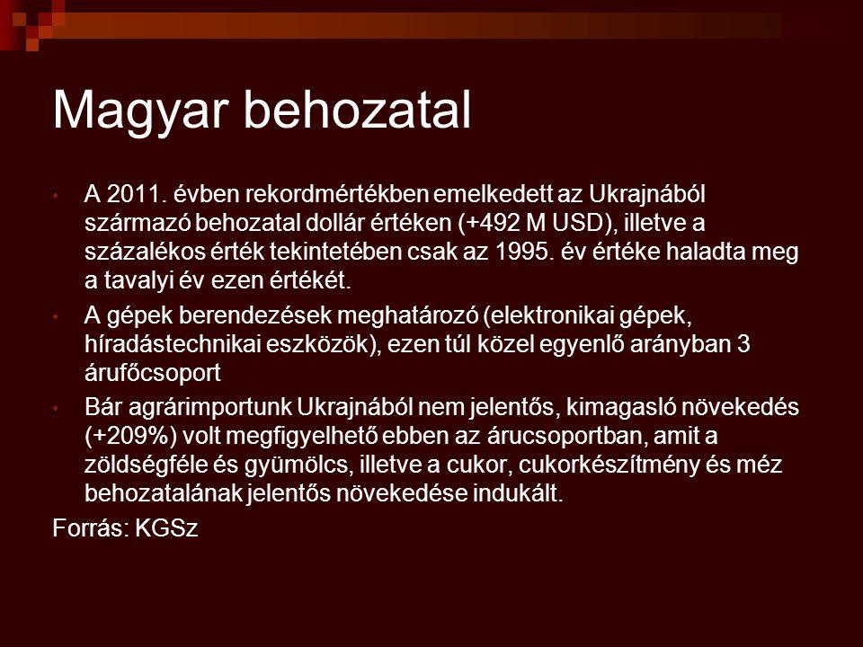 Magyar behozatal