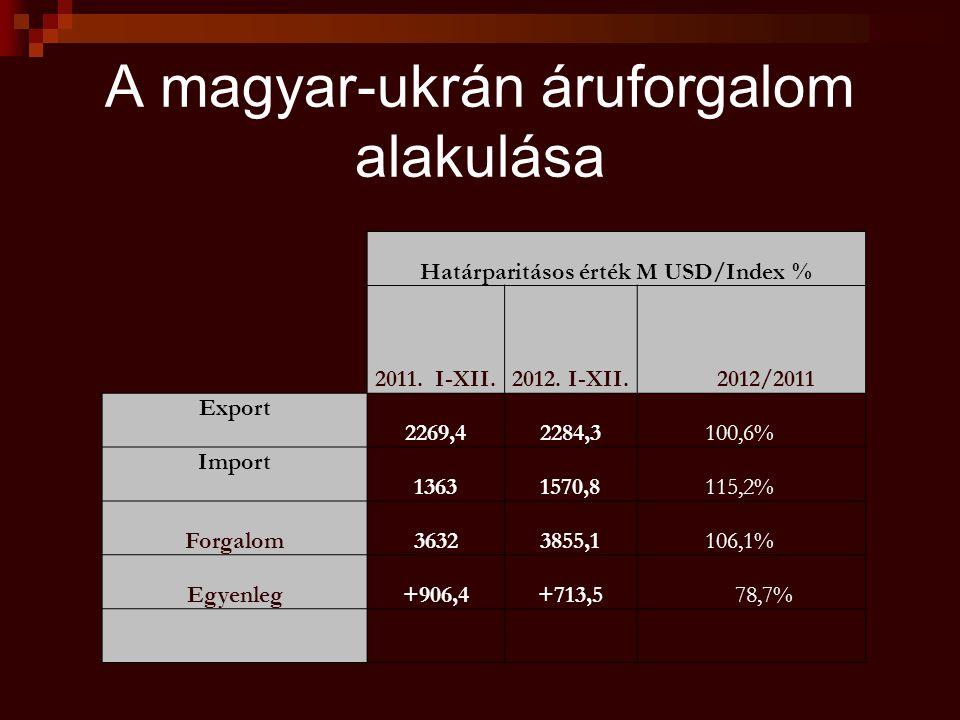 A magyar-ukrán áruforgalom alakulása