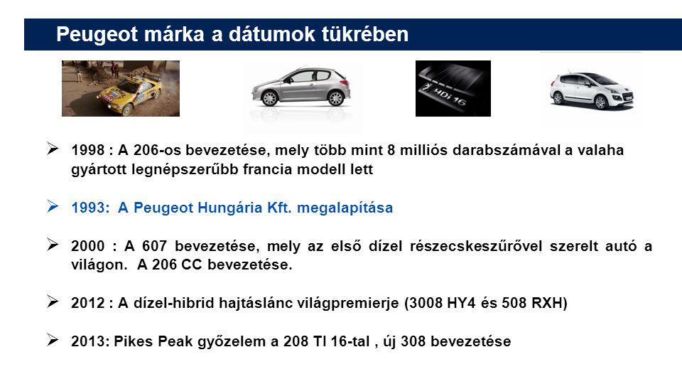 Peugeot márka a dátumok tükrében