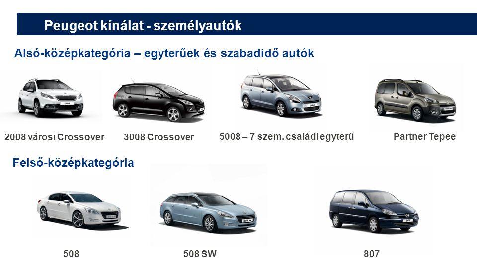 Peugeot kínálat - személyautók