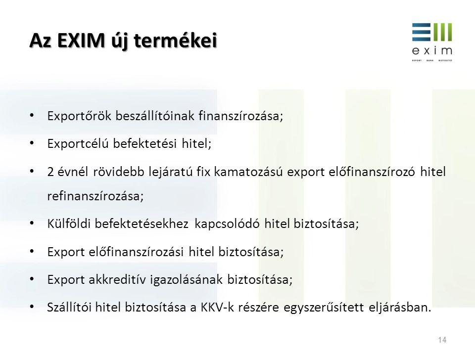 Az EXIM új termékei Exportőrök beszállítóinak finanszírozása;