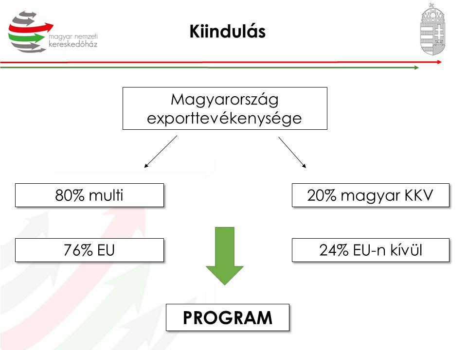 Magyarország exporttevékenysége