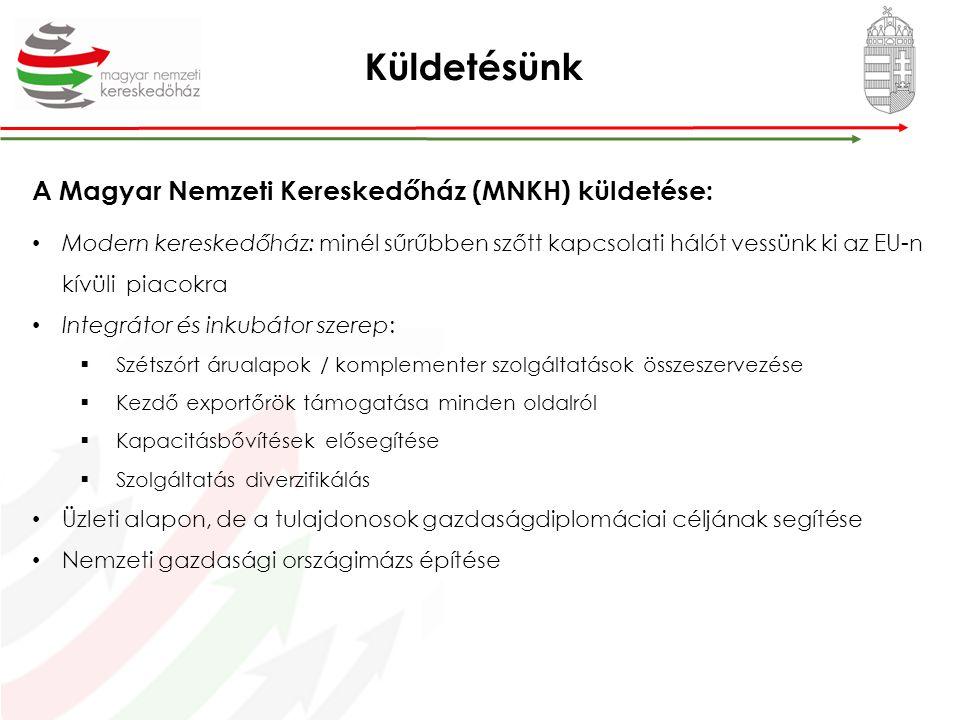 Küldetésünk A Magyar Nemzeti Kereskedőház (MNKH) küldetése: