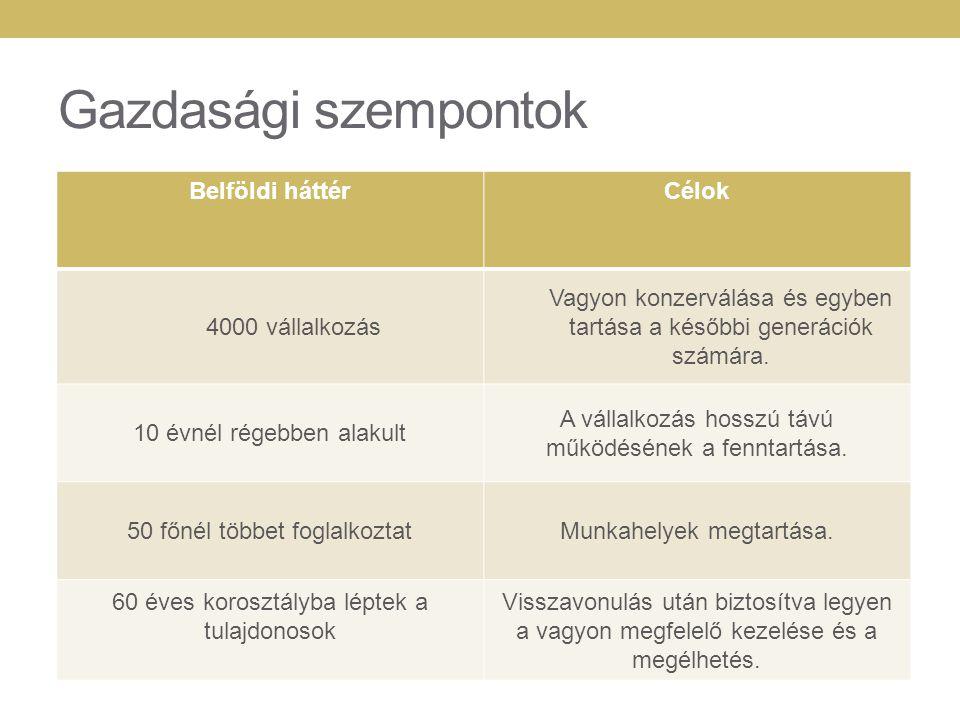 Gazdasági szempontok Belföldi háttér Célok 4000 vállalkozás