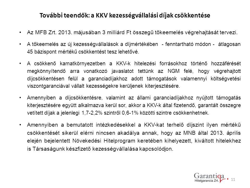 További teendők: a KKV kezességvállalási díjak csökkentése