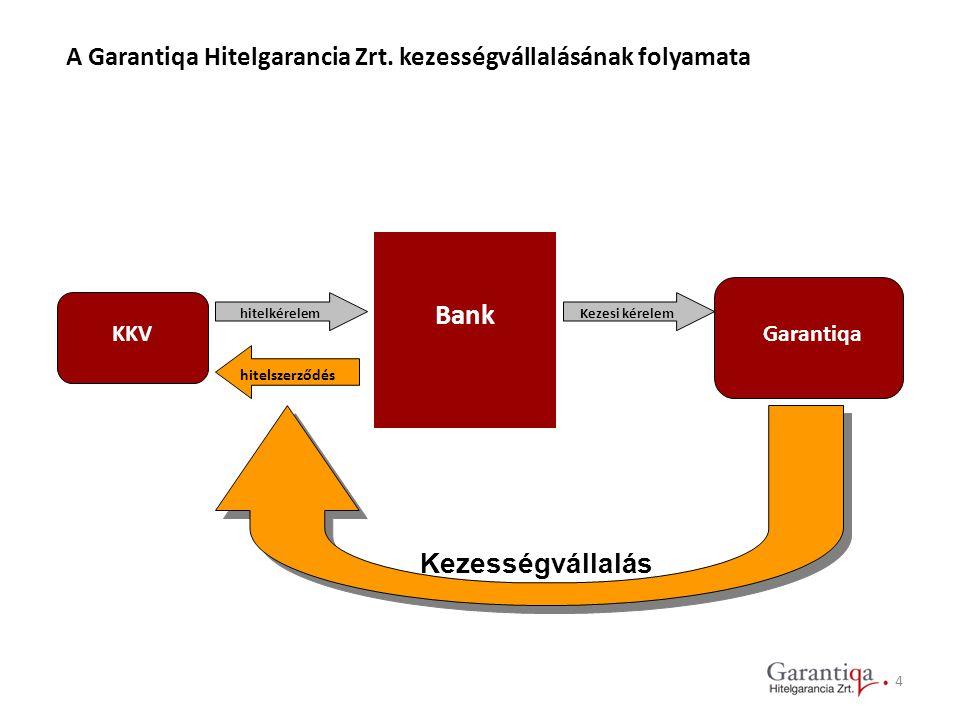 Bank Kezességvállalás
