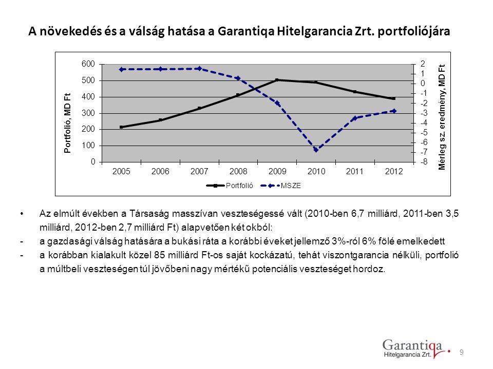 A növekedés és a válság hatása a Garantiqa Hitelgarancia Zrt