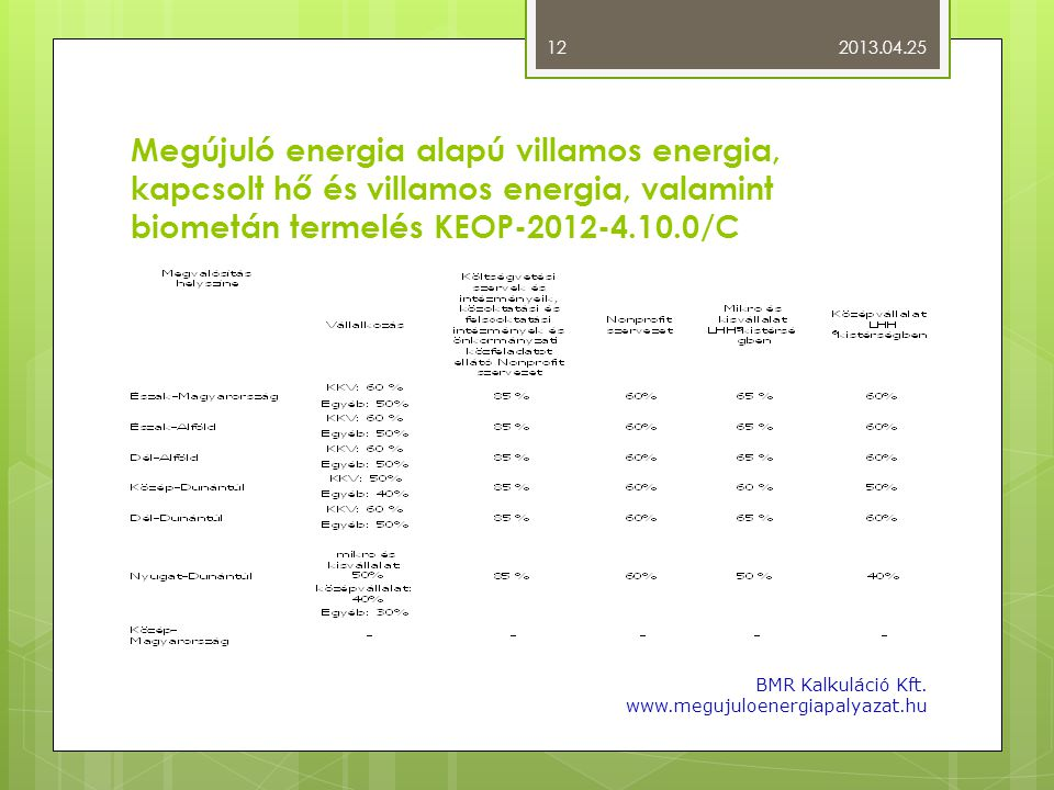 2013.04.25 Megújuló energia alapú villamos energia, kapcsolt hő és villamos energia, valamint biometán termelés KEOP-2012-4.10.0/C.