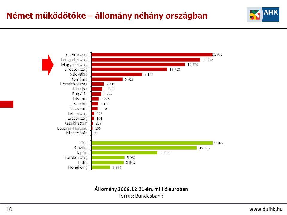 Állomány 2009.12.31-én, millió euróban