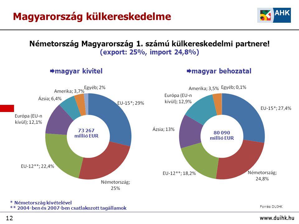 Németország Magyarország 1. számú külkereskedelmi partnere!