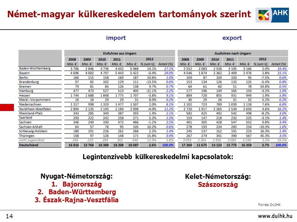 Legintenzívebb külkereskedelmi kapcsolatok: 3. Észak-Rajna-Vesztfália