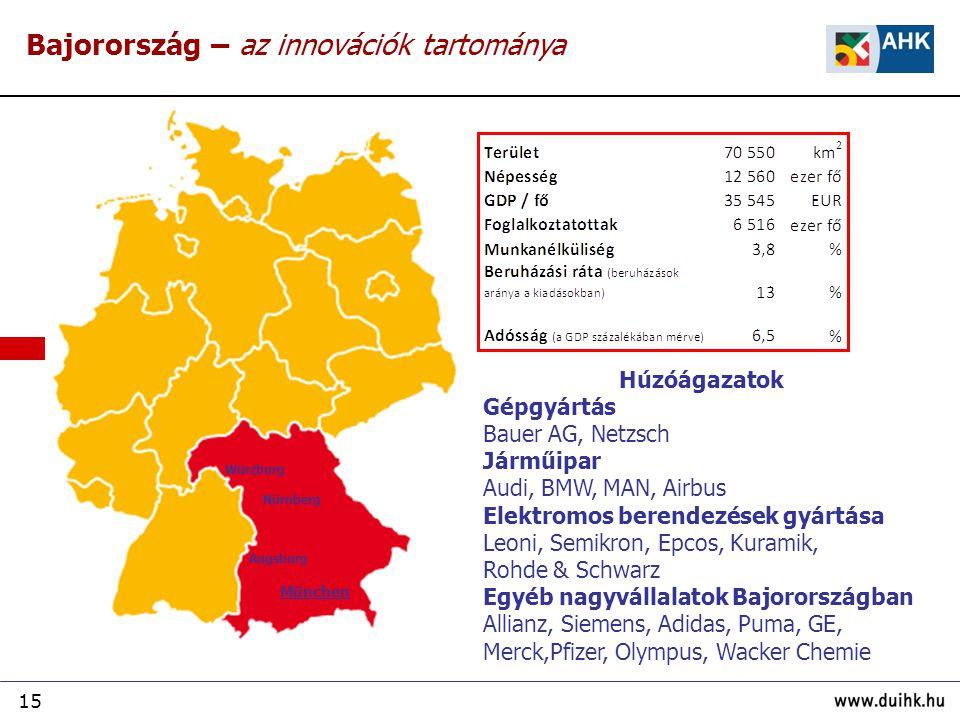 Bajorország – az innovációk tartománya