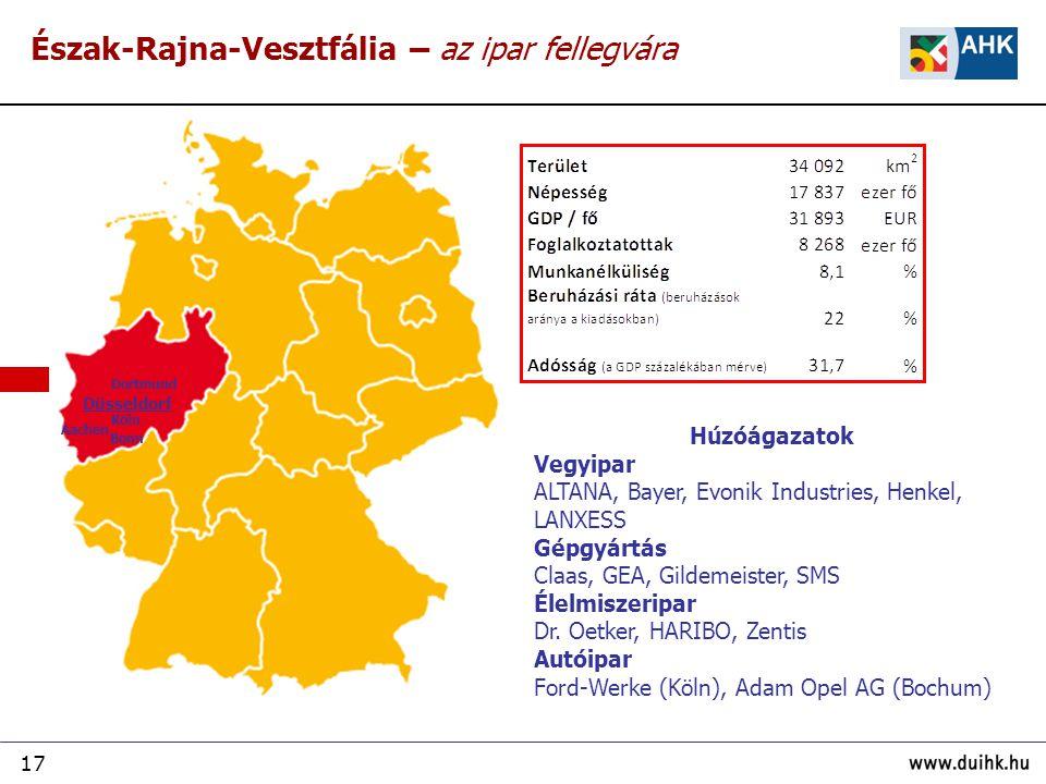 Észak-Rajna-Vesztfália – az ipar fellegvára