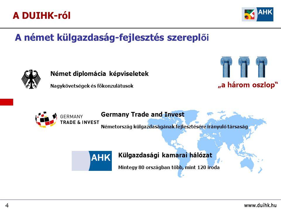 A német külgazdaság-fejlesztés szereplői