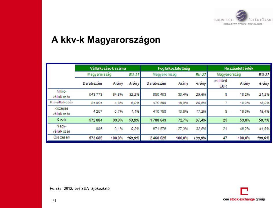 A kkv-k Magyarországon