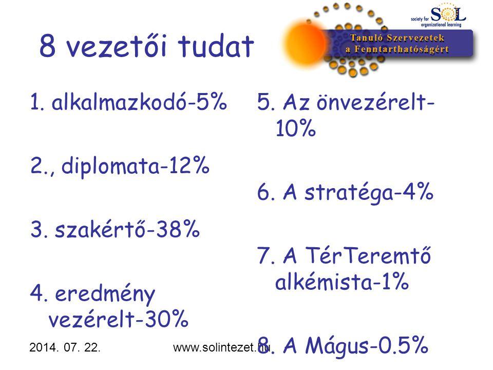 8 vezetői tudat 1. alkalmazkodó-5% 2., diplomata-12% 3. szakértő-38%