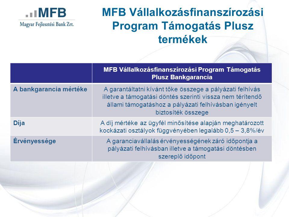 MFB Vállalkozásfinanszírozási Program Támogatás Plusz termékek