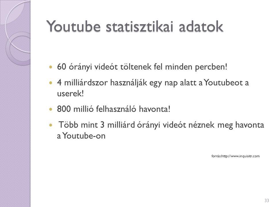 Youtube statisztikai adatok