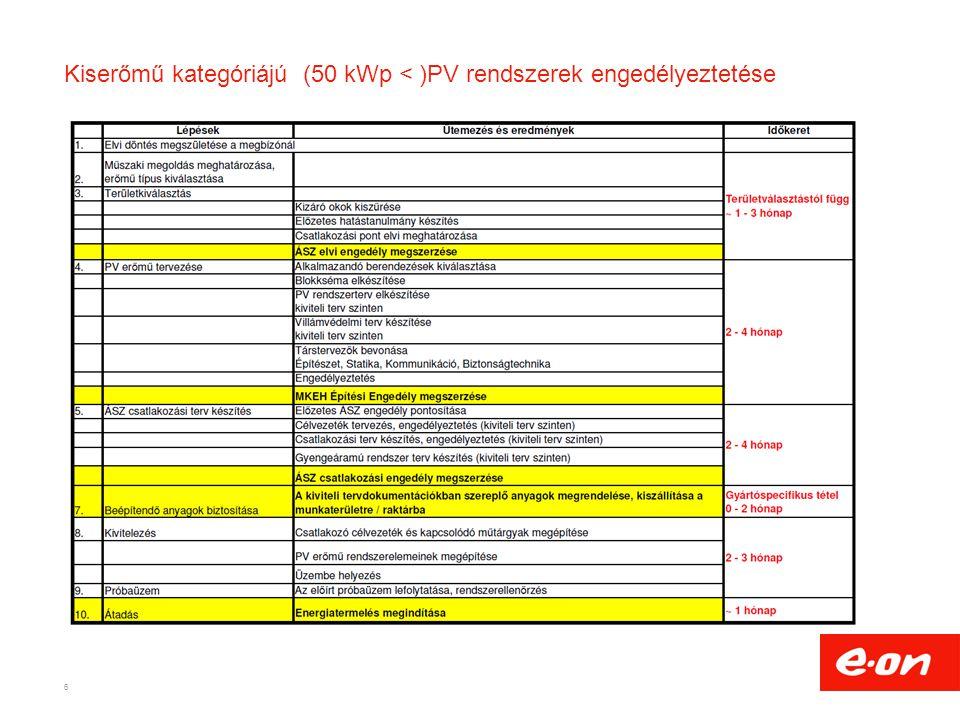 Kiserőmű kategóriájú (50 kWp < )PV rendszerek engedélyeztetése