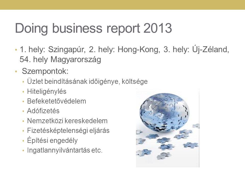 Doing business report 2013 1. hely: Szingapúr, 2. hely: Hong-Kong, 3. hely: Új-Zéland, 54. hely Magyarország.