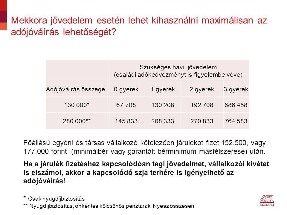 Szükséges havi jövedelem (családi adókedvezményt is figyelembe véve)
