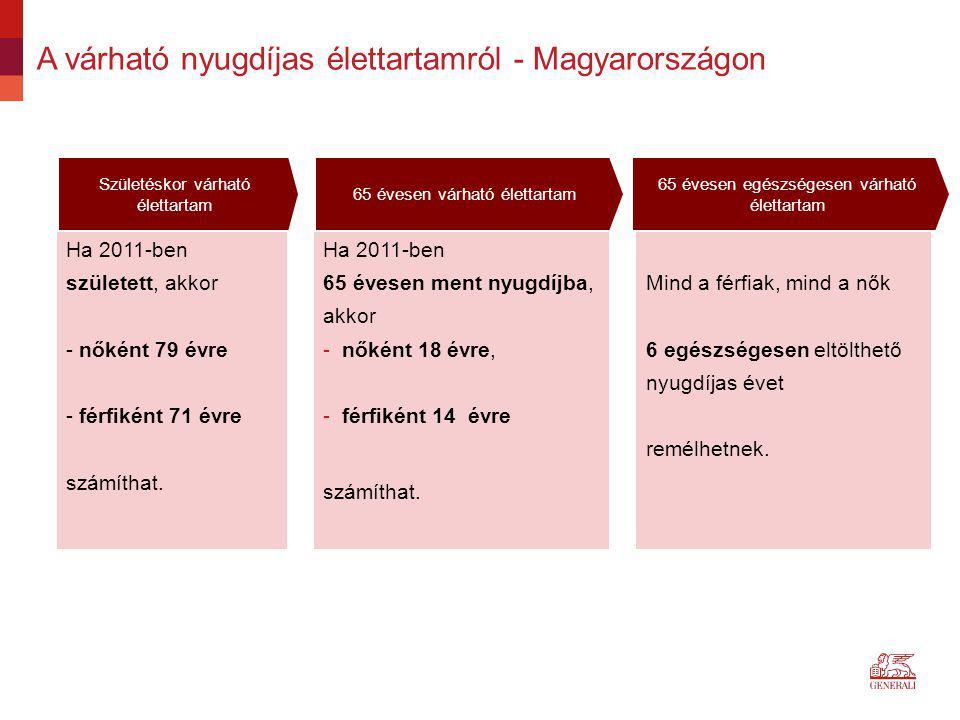 A várható nyugdíjas élettartamról - Magyarországon