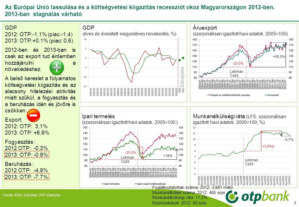 Az Európai Unió lassulása és a költségvetési kiigazítás recessziót okoz Magyarországon 2012-ben. 2013-ban stagnálás várható