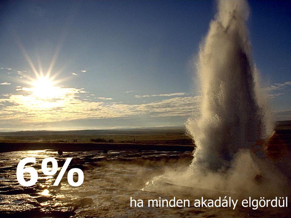 6% ha minden akadály elgördül