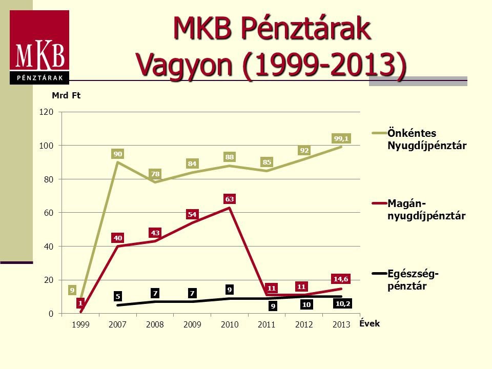 MKB Pénztárak Vagyon (1999-2013)