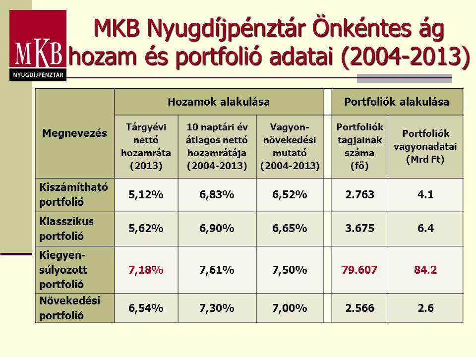 Portfoliók tagjainak száma Portfoliók vagyonadatai (Mrd Ft)