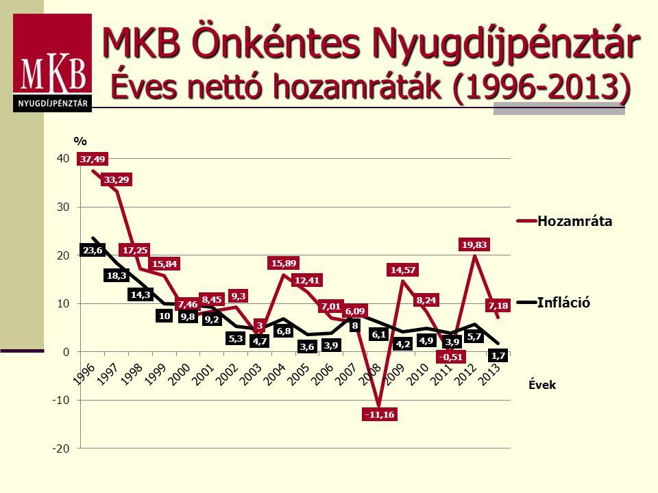 MKB Önkéntes Nyugdíjpénztár
